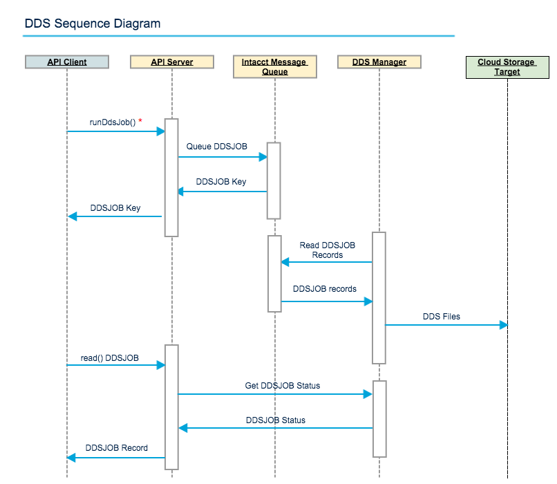 Sequence diagram for DDS job