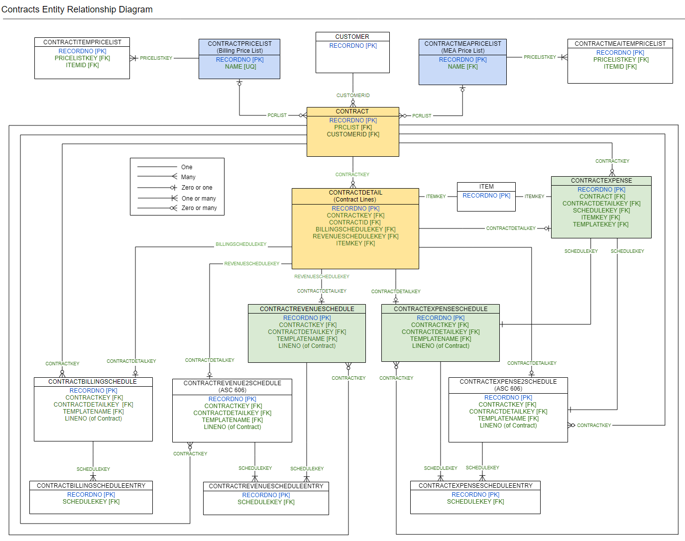 Entity Relationship Diagrams | Sage Intacct Developer