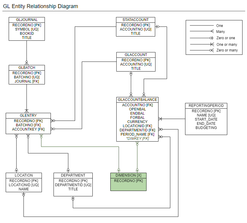 Entity Relationship Diagrams Sage Intacct Developer