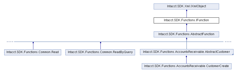 UML diagram for SDK functions